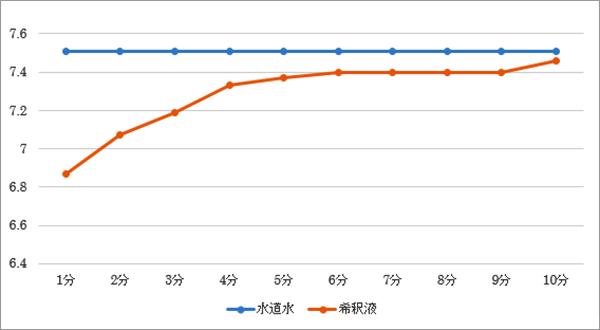 ミキサーから排出される希釈液の時間経過によるpH値の推移表